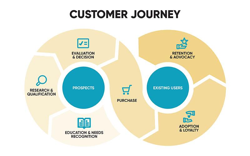 Xây dựng content theo hành trình của khách hàng