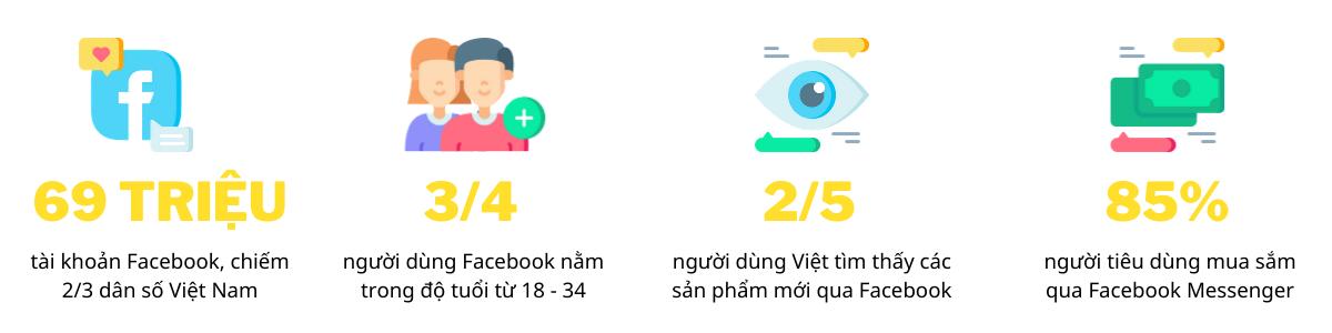 quảng cáo facebook messenger
