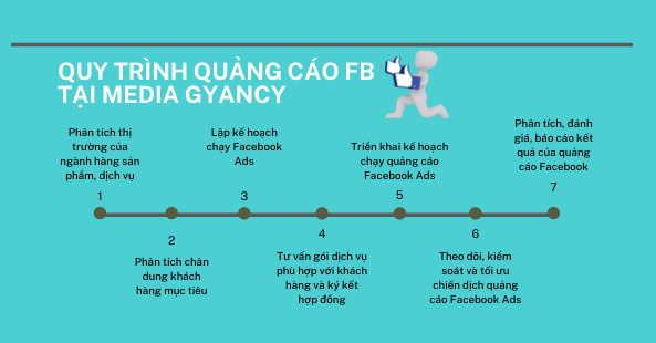 Quy trình quảng cáo Facebook