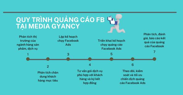 Quy trình quảng cáo facebook tại media gyancy